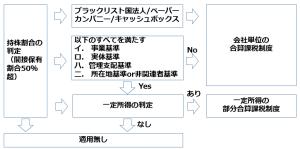 平成29年改正タックスヘイブン税制2
